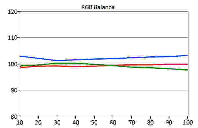BenQ-BL2710PT-RGB-Balance.jpg