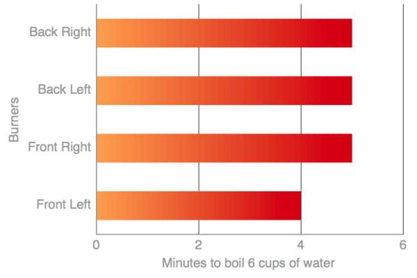 rangetop boiling speed chart