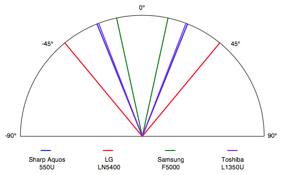 The 550U's viewing angle of ±22° from the center is average for an LED display.