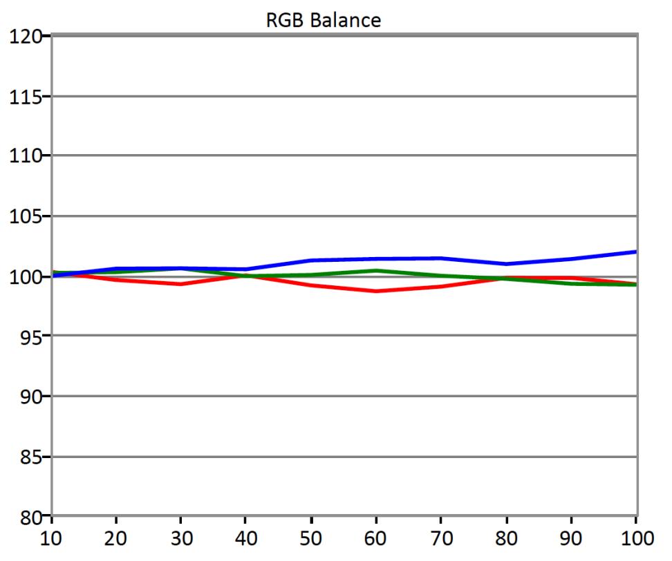 Sony-KDL-40R510C-RGB-Balance