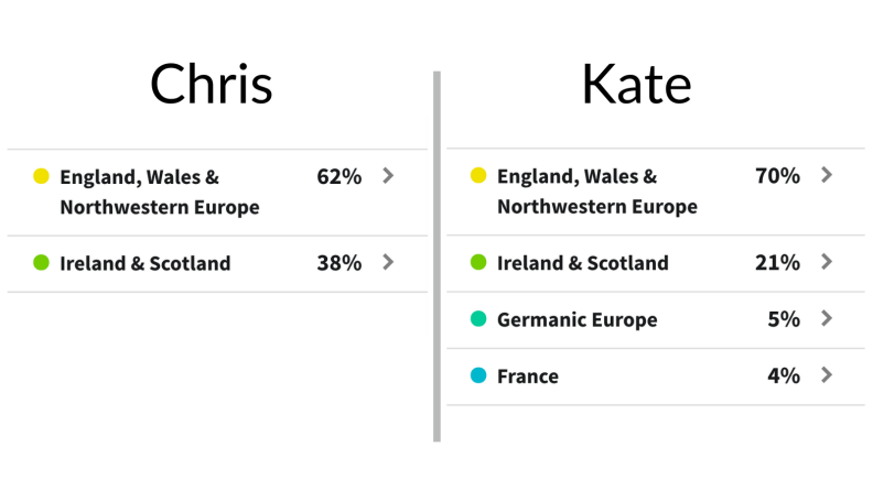 Chris and Kate DNA results