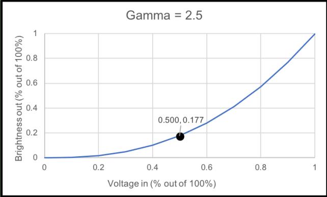 gamma25point