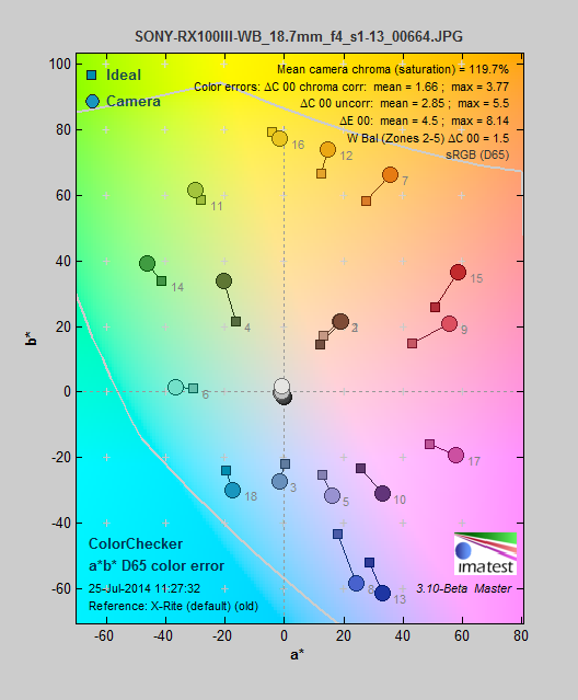 SONY-RX100III-review-science-color.png