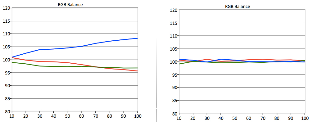 The RGB balance for the H6400 is a mess without proper calibration.