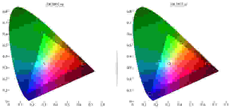 Sony-X850C-Color-Gamut