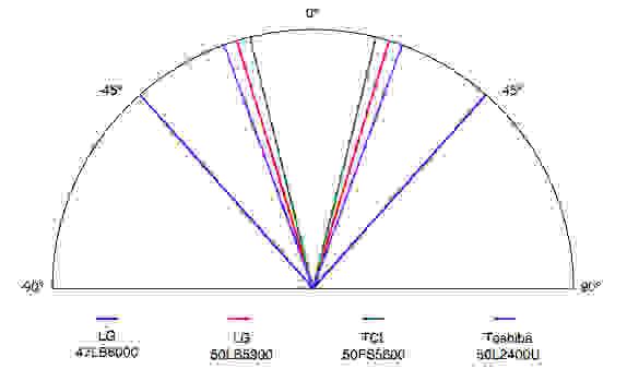 LG-47LB6000-Viewing-Angle.jpg