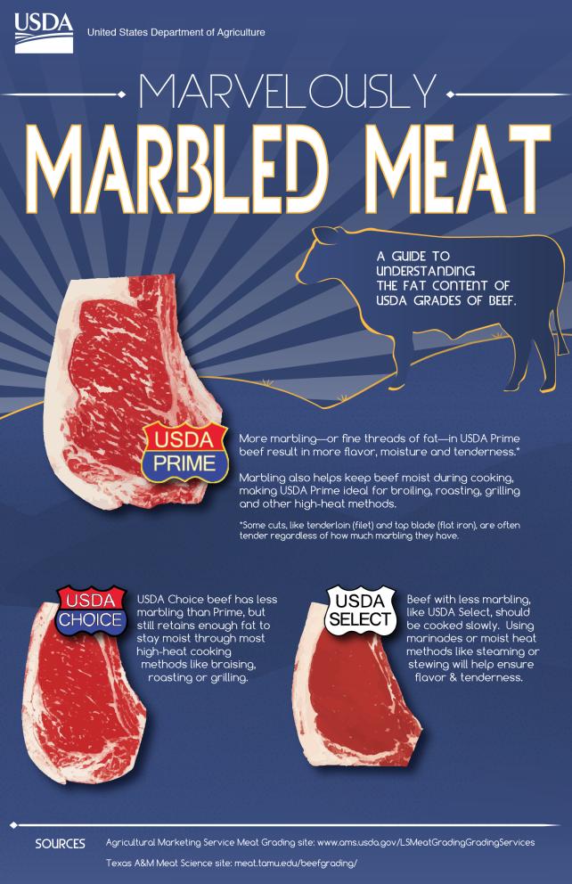 USDA Grade Infographic