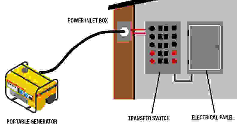 Portable generator hookup