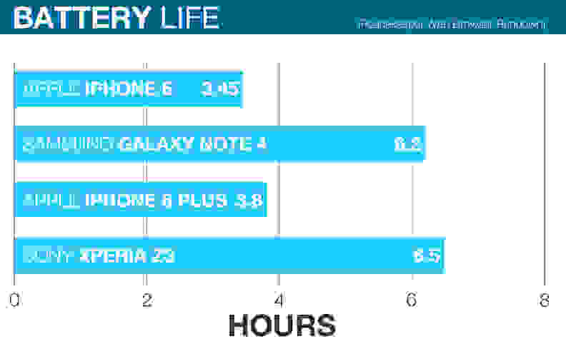 apple-iphone-6-review-battery-chart.jpg