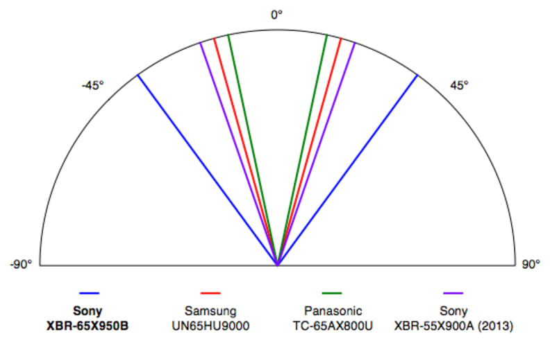 Sony XBR-65X950B viewing angle