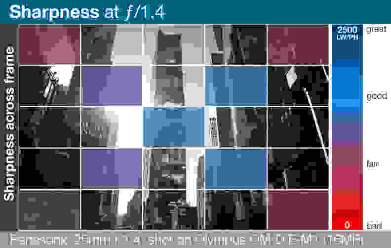 A heatmap of the Panasonic Lumix G Leica DG Summilux 25mm f/1.4 ASPH's lens sharpness across entire frame.