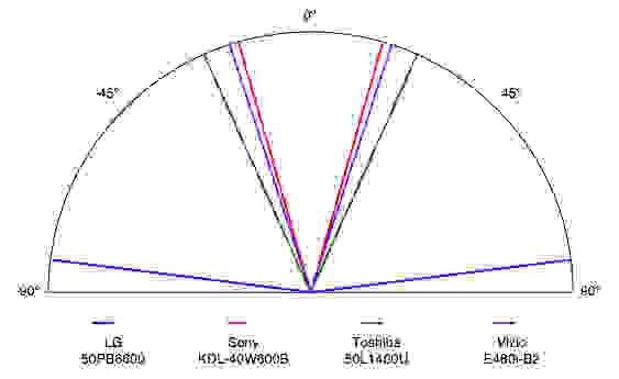 LG-50PB6600-plasma-TV-viewing-angle.jpg