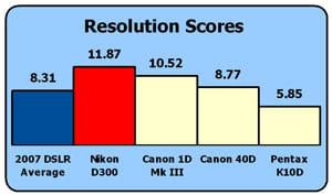 Nikon-d300-rez-chart2.jpg