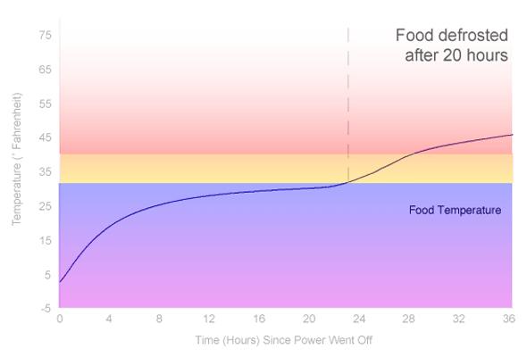 Power Loss Graph