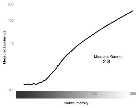 Greyscale Gamma Chart