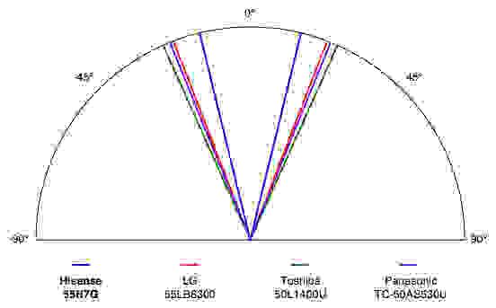 Hisense-55H7G-Viewing-Angle.jpg