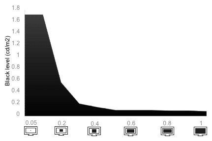 Tunnel Contrast Chart