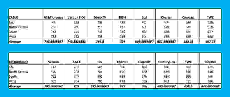 Cable ISP Customer Service Averages