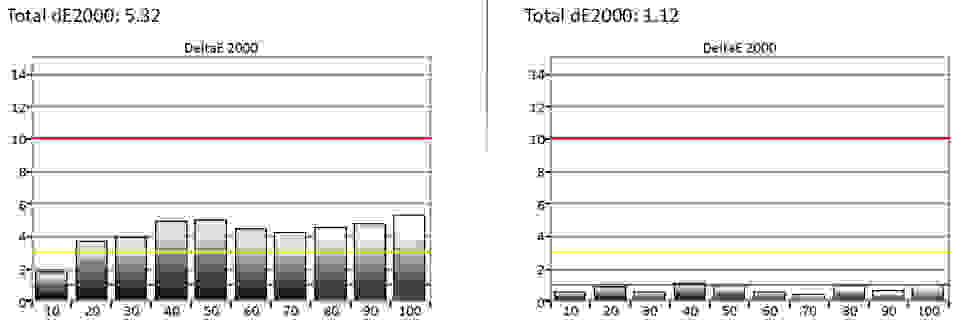 CalMan-SDR-Grayscale