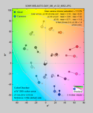 SONY-XPERIA-Z3-REVIEW-SCIENCE-COLORERROR.png