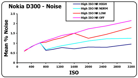 nikon-d300-noise-graph1.jpg