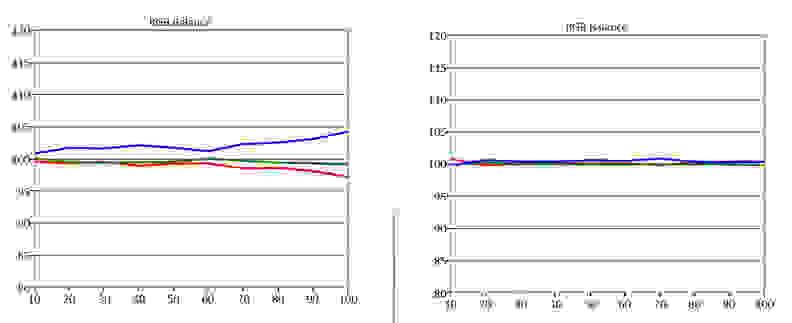 Samsung-UN55H6350-RGB-Balance.jpg