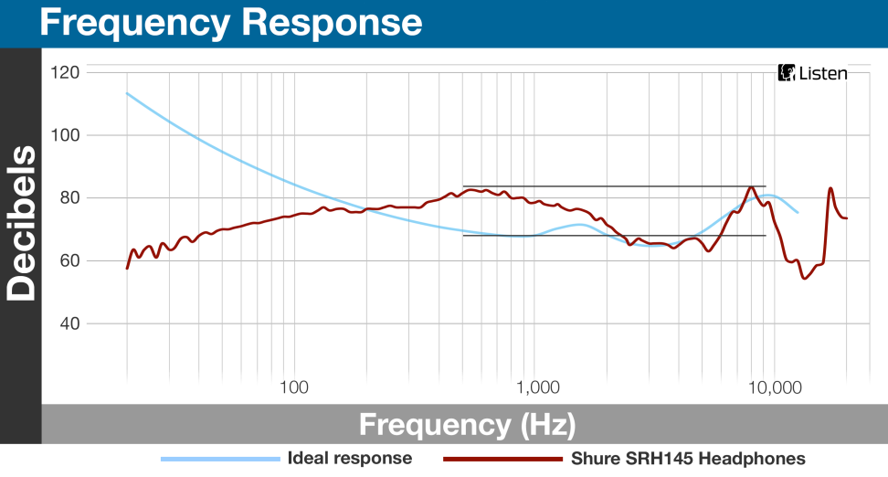 SHURE SRH145 - Frequency Response