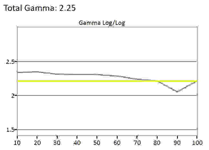 TCL-UP130-Gamma