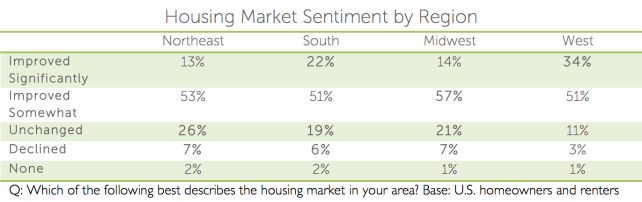 houzz-housing-market-sentiment.png