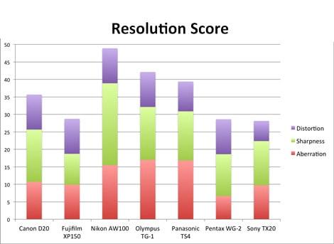 resolution-score-chart-small.jpg