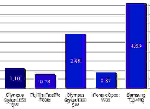 Olympus-1050SW-auto-noise-scores.jpg