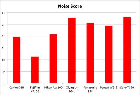 noise-score-chart.jpg
