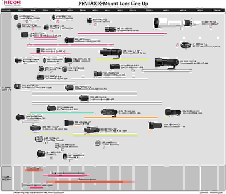 Pentax-K-mount-lens-roadmap-2015-updated.jpg