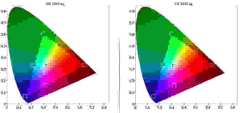 LG-47LB6000-Color-Gamut.jpg