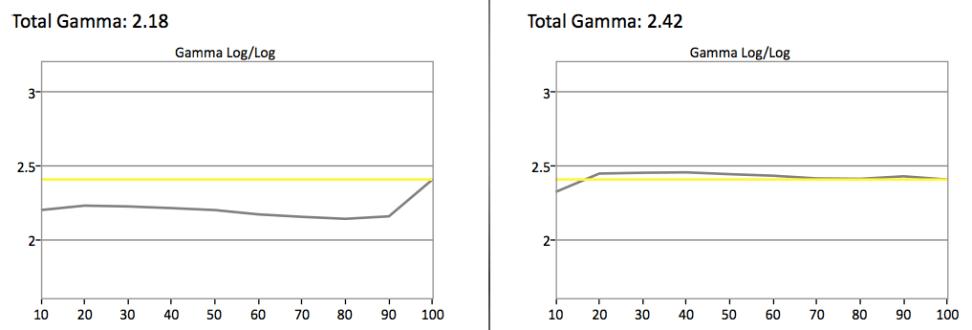 samsung-un28h4000-gamma.jpg