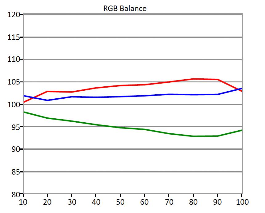 Viz-DSeries-RGBBalance