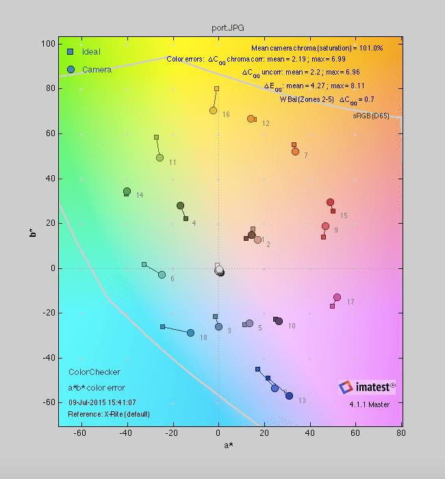 Portrait Color Score