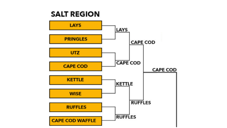 Salt Region