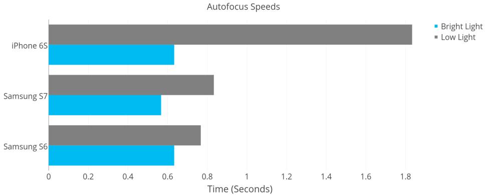 Autofocus Speeds: iPhone 6S vs. S6 vs. S7