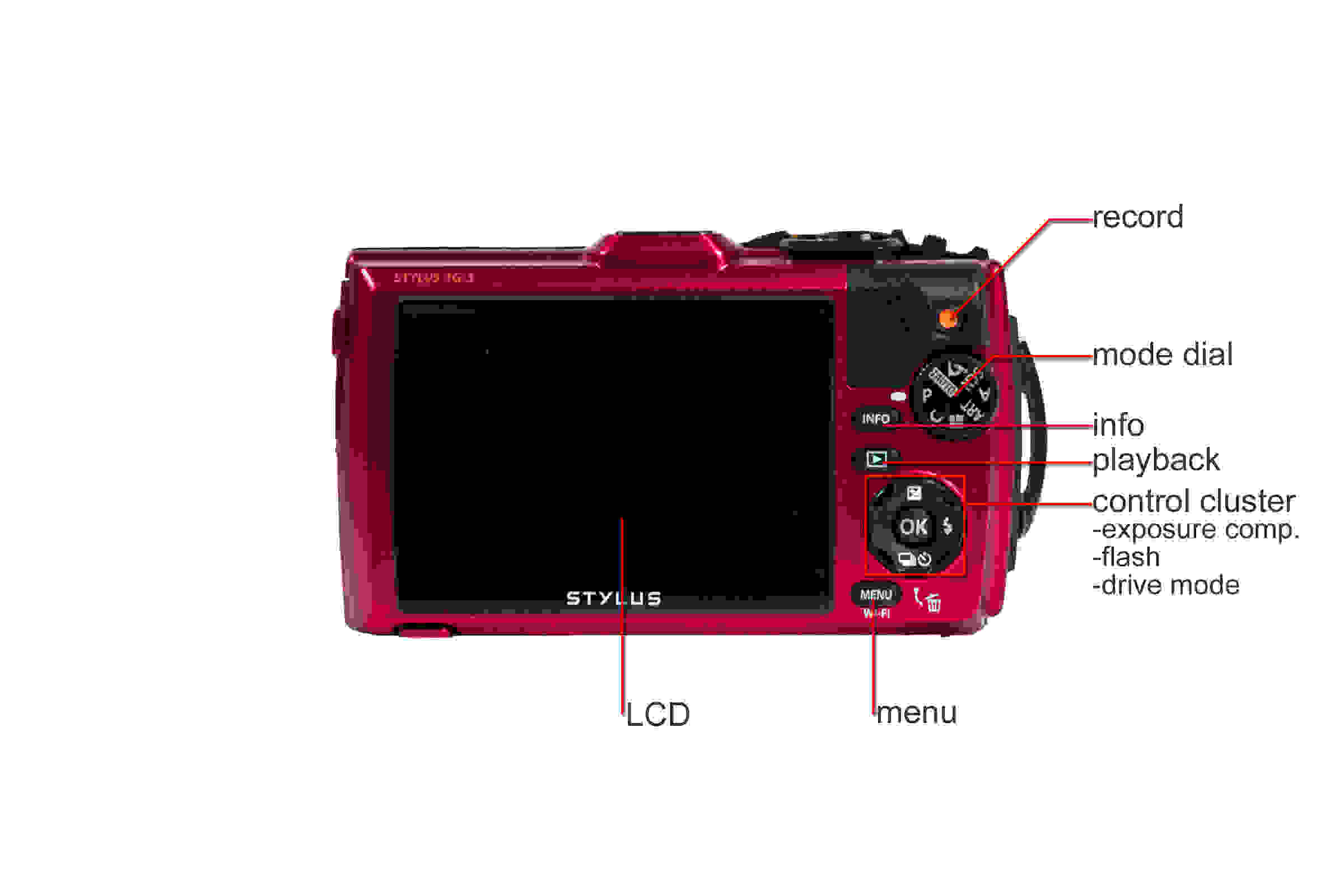 A callout picture of the back of the Olympus TG-3.