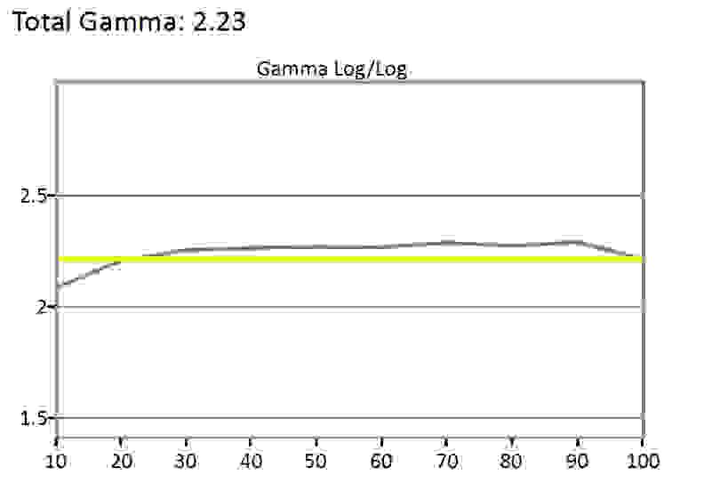 Samsung-UN32J4000-Gamma