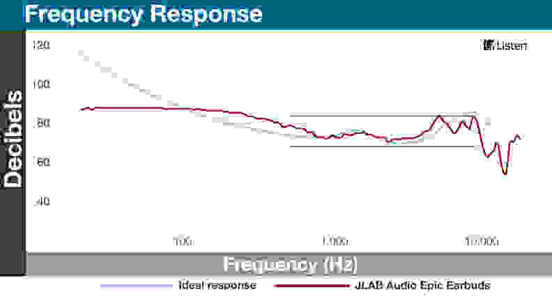 JLAB Audio Epic - Frequency Response