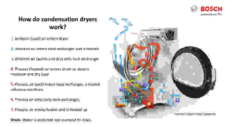 Mike Peebles, the laundry expert at Bosch, provided this diagram to illustrate the dual air flow system in condenser dryers.