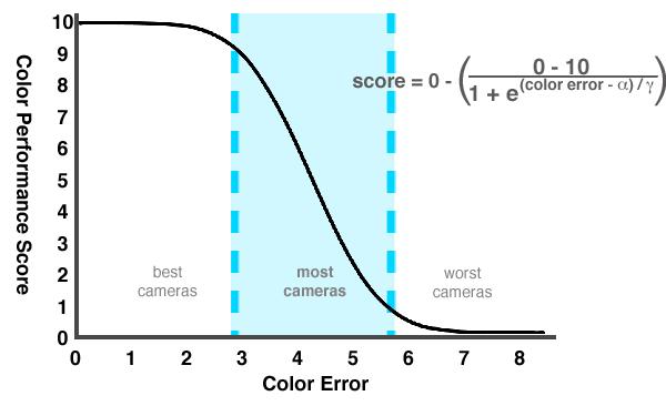 Color-Score-Graph-DCI.png