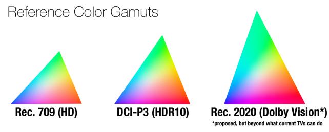color-gamuts