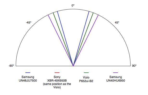 Samsung-UN48JU7500-Viewing-Angle.jpg