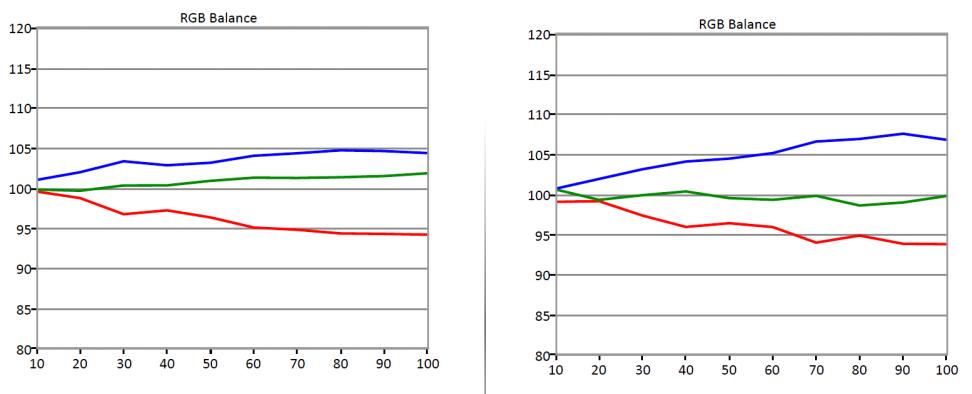 LG-G6-RGB-Balance