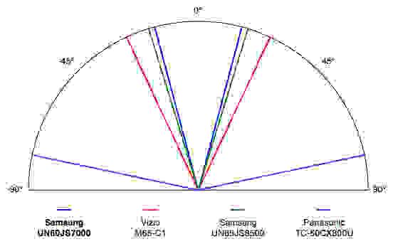 Samsung-JS7000-Viewing