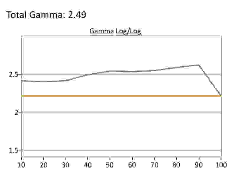 Samsung-Q8-SDR-Gamma