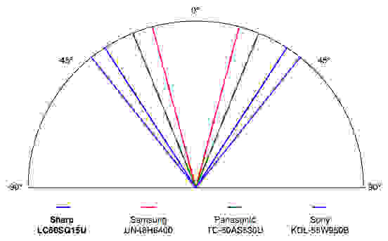 The Sharp LC60SQ15U viewing angle